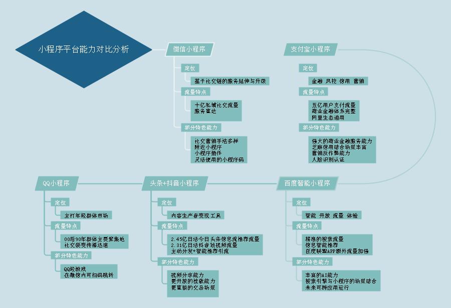 小程序平台能力对比分析3.png